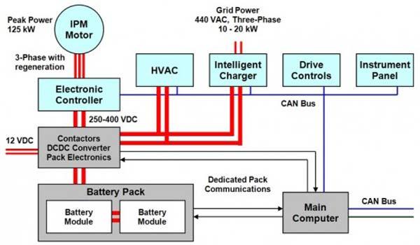 Схема электро и электронного управления E-Shuttle Bus