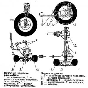 Схема подвесок ИЖ-2126.
