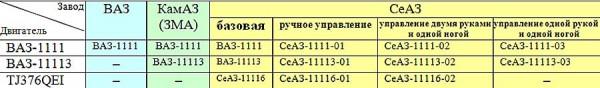 Таблица основных «сквозных» модификаций автомобиля «Ока».